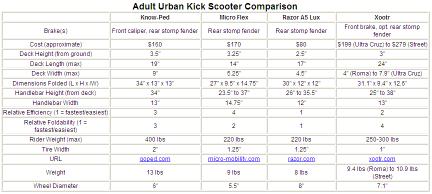 Kickscooter chart