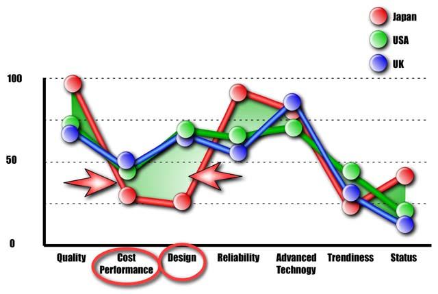 Chart Display